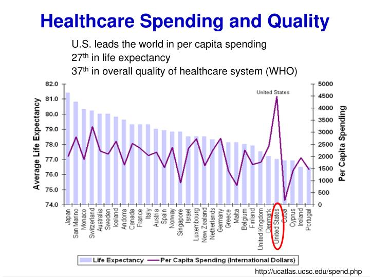 Healthcare Spending and Quality
