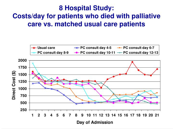 8 Hospital Study: