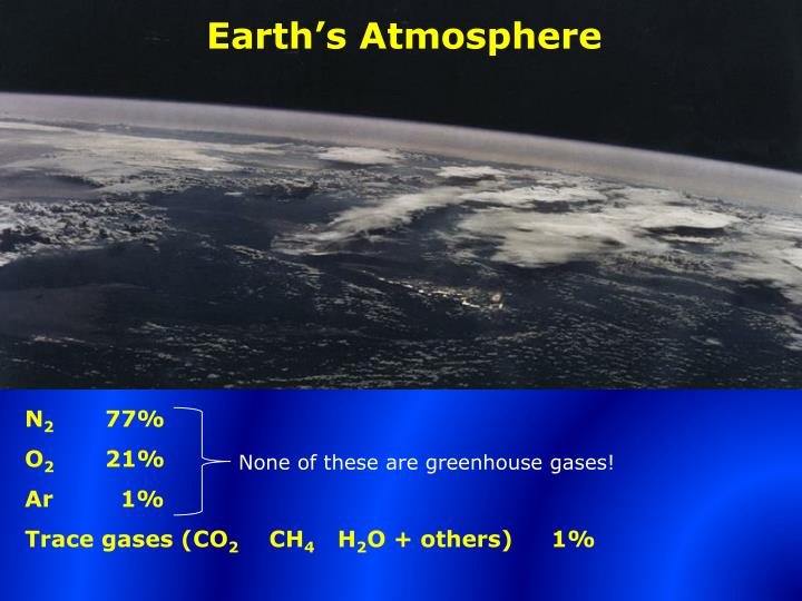 The Car S Portion Of Greenhouse Gases
