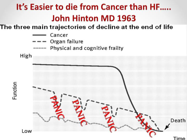 It's Easier to die from Cancer than HF….. John Hinton MD 1963