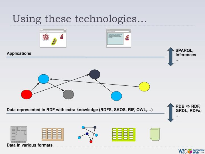 Using these technologies…