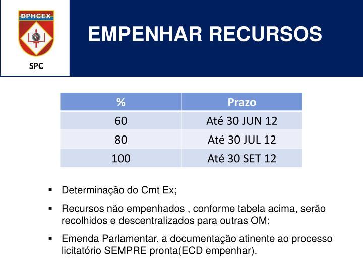 EMPENHAR RECURSOS