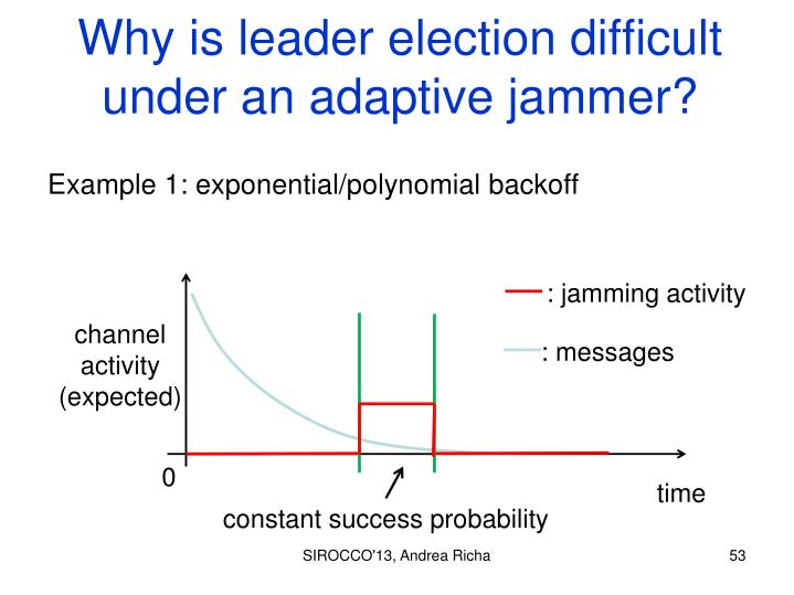 Why is leader election difficult under an adaptive jammer?