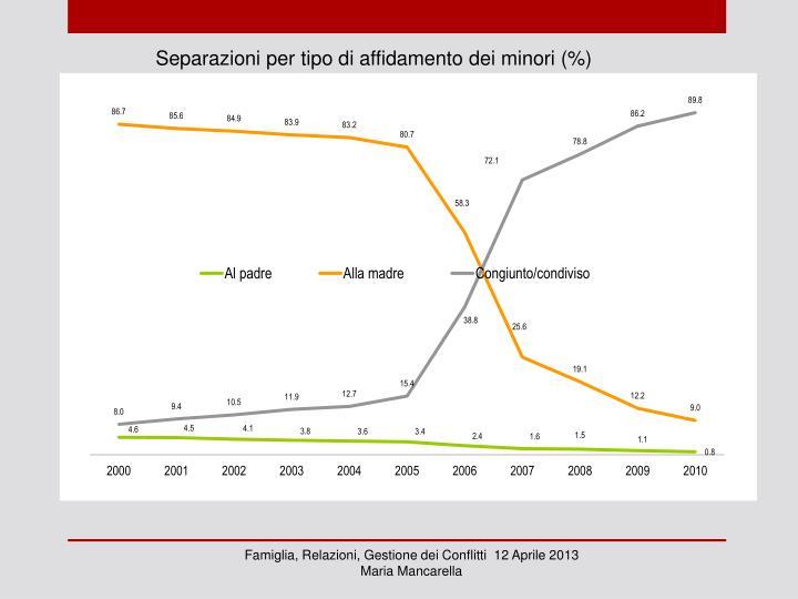 Separazioni per tipo di affidamento dei minori (%)
