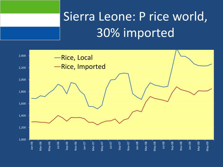 Sierra Leone: P rice world, 30% imported