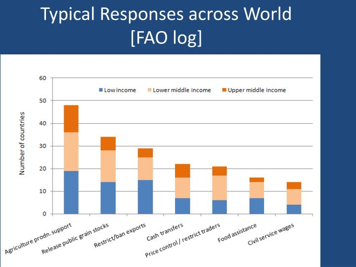 Typical Responses across World [FAO log]
