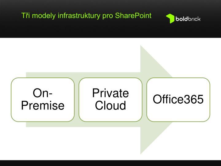 Tři modely infrastruktury pro SharePoint