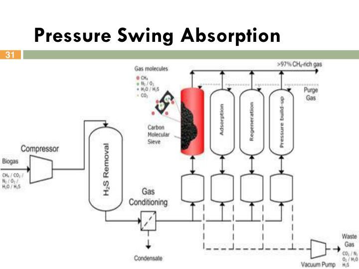 Pressure Swing Absorption 28 Images Pressure Swing