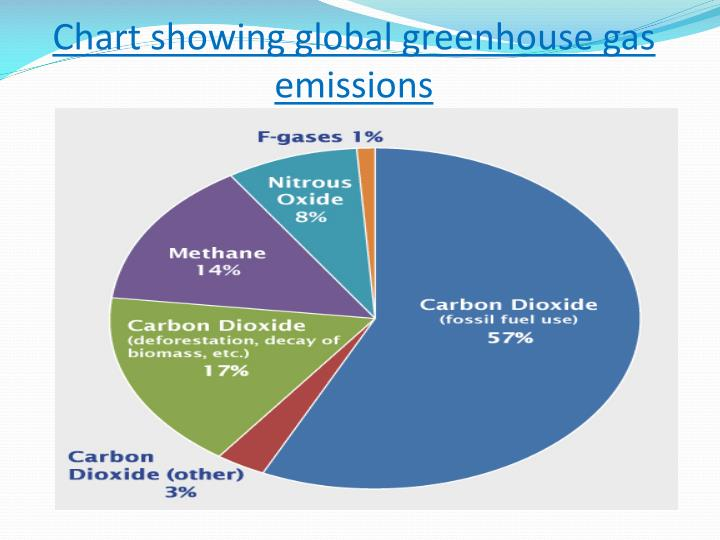 Chart showing global greenhouse gas emissions