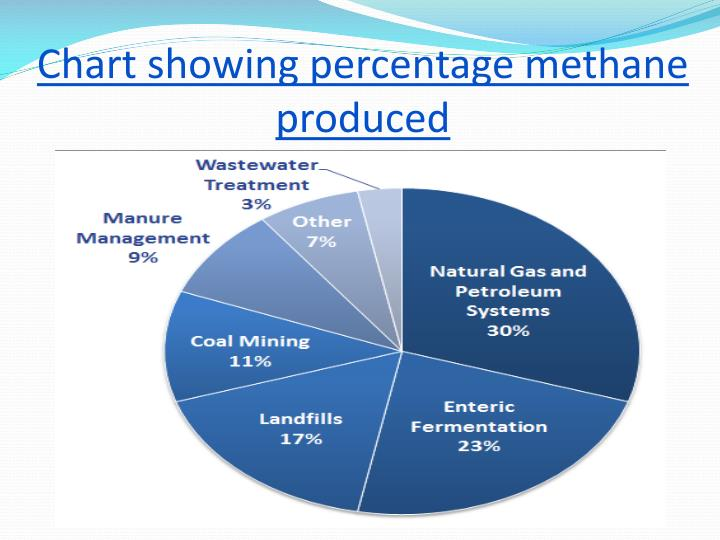 Chart showing percentage methane produced
