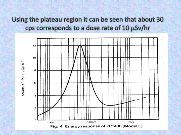 Using the plateau region it can be seen that about 30 cps corresponds to a dose rate of 10