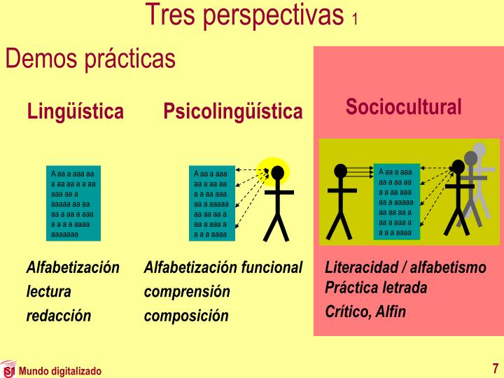Tres perspectivas
