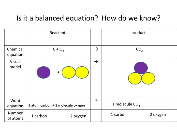 Is it a balanced equation?  How do we know?