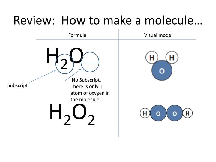 Review:  How to make a molecule…
