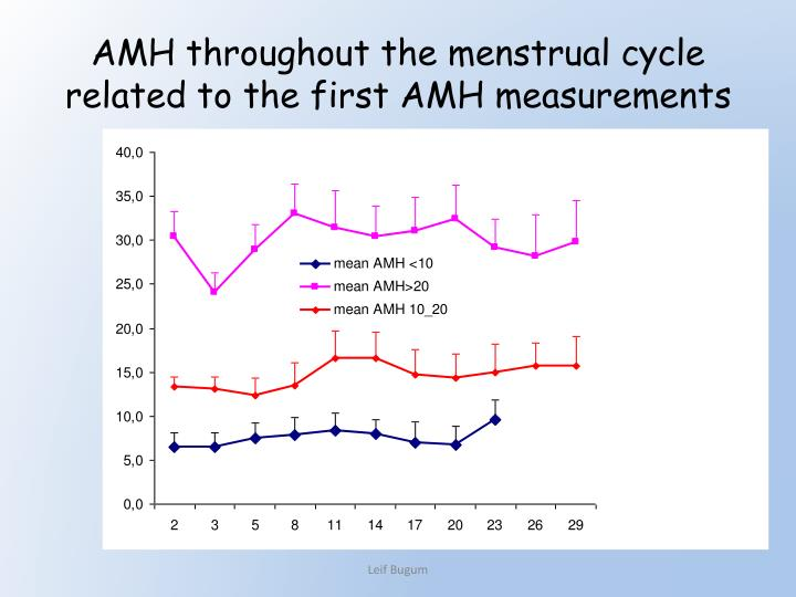 AMH throughout the menstrual cycle related to the first AMH measurements