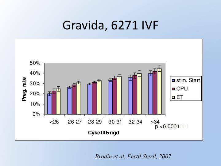 Gravida, 6271 IVF