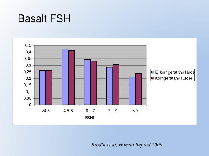 Basalt FSH