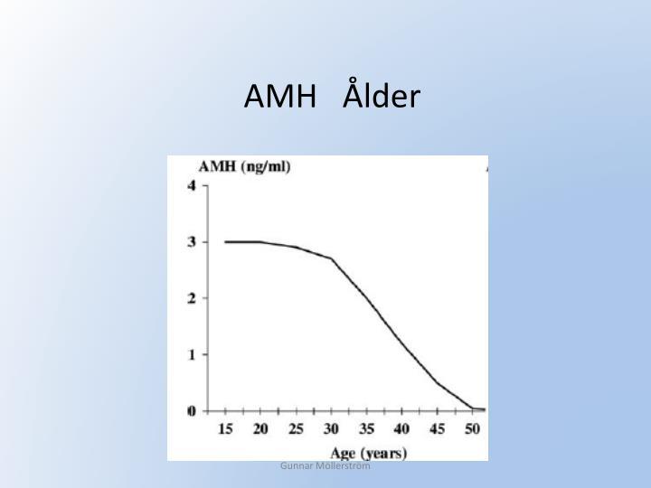 AMH   Ålder