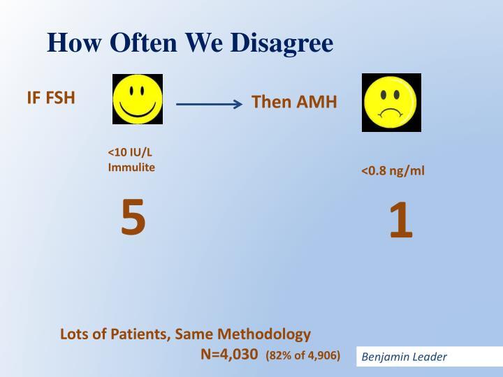 How Often We Disagree