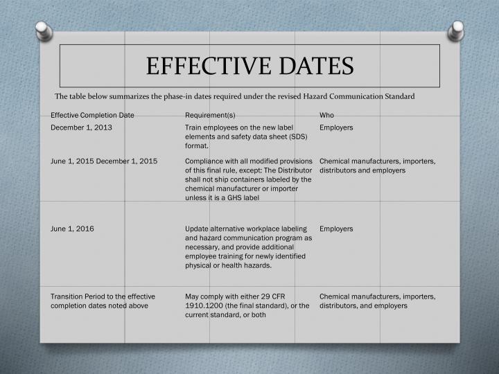 EFFECTIVE DATES
