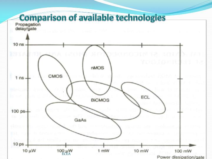 Comparison of available technologies