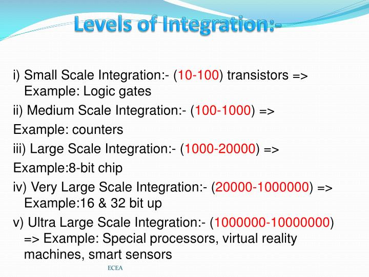 Levels of Integration:-