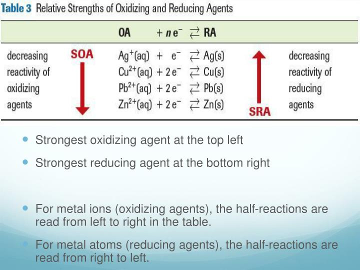 Strongest oxidizing agent at the top left