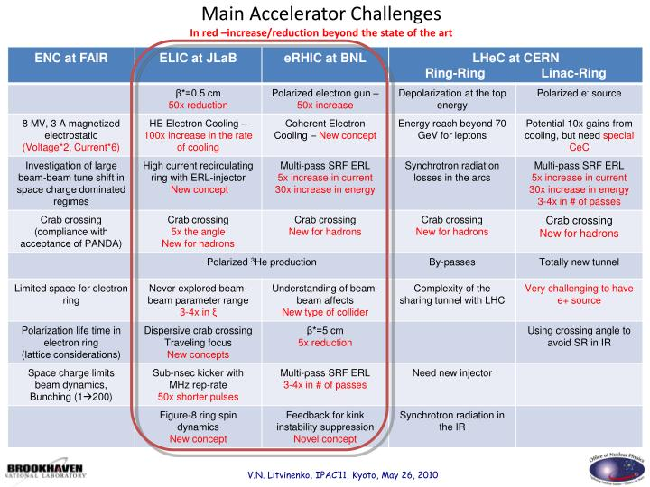 Main Accelerator Challenges