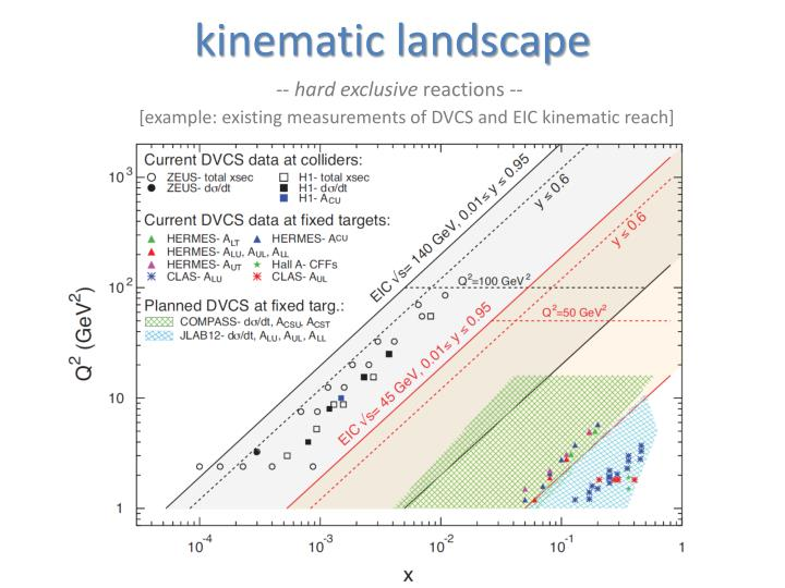 kinematic landscape