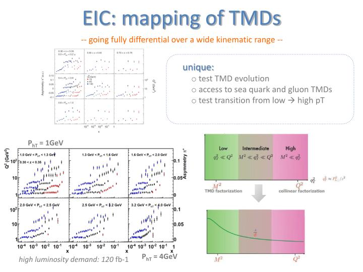 EIC: mapping of TMDs