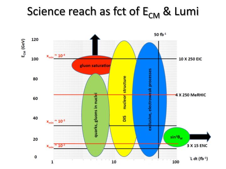 Science reach as fct of E