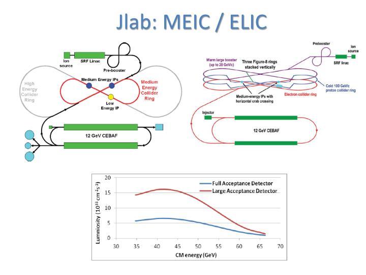 Jlab: MEIC / ELIC