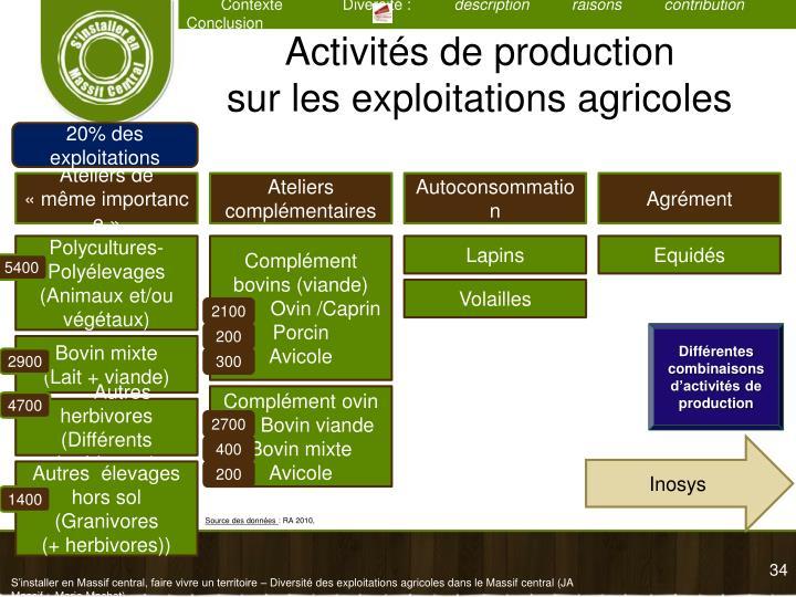 Activités de production