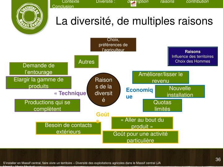 La diversité, de multiples raisons