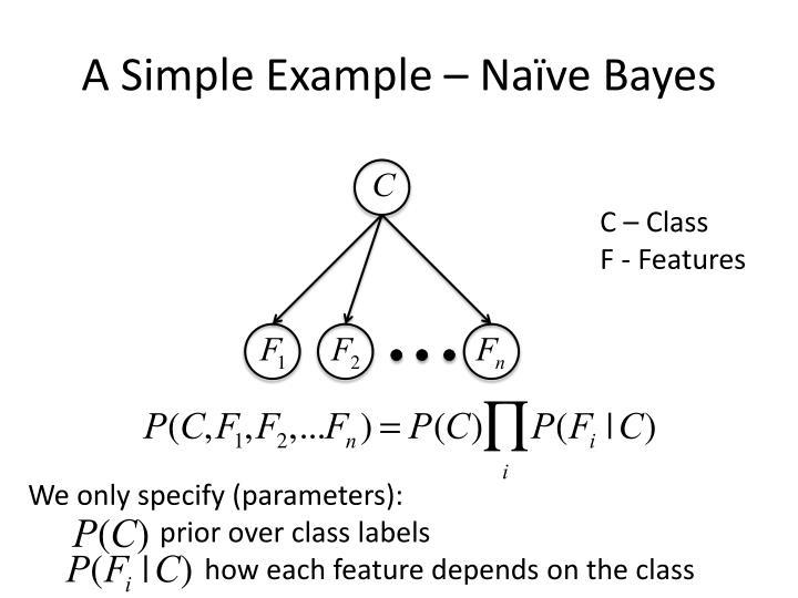 A Simple Example – Naïve