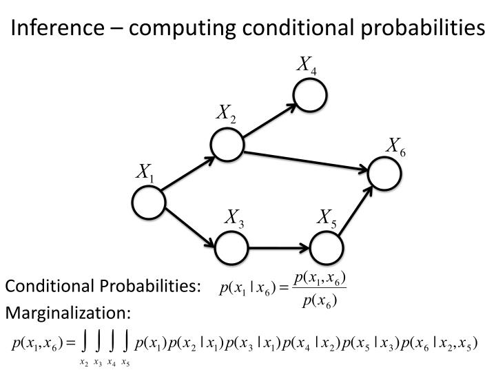 Inference – computing conditional probabilities