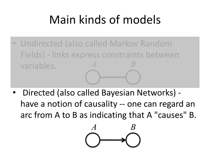 Main kinds of models