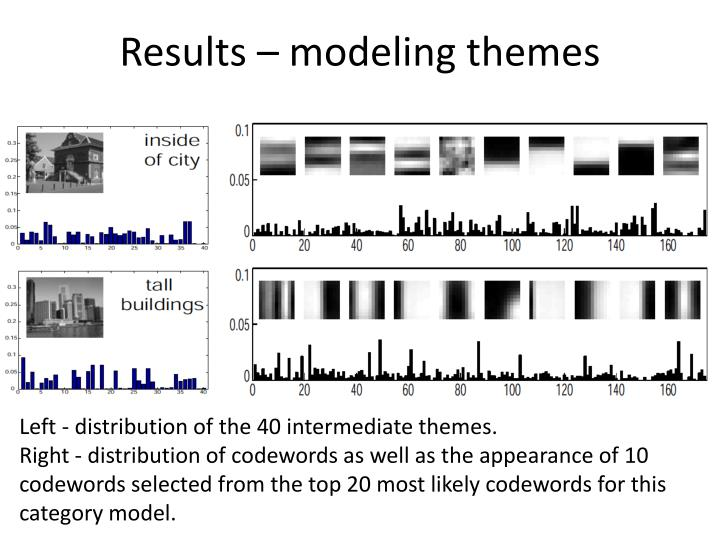 Results – modeling themes