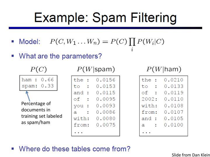 Percentage of documents in training set labeled as spam/ham