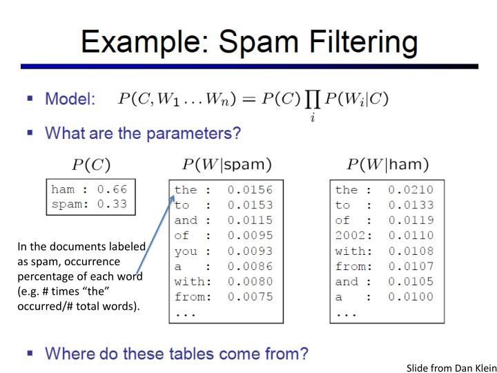 In the documents labeled as spam, occurrence percentage of each word