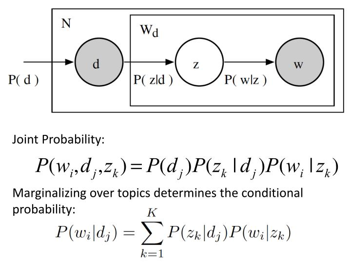 Joint Probability: