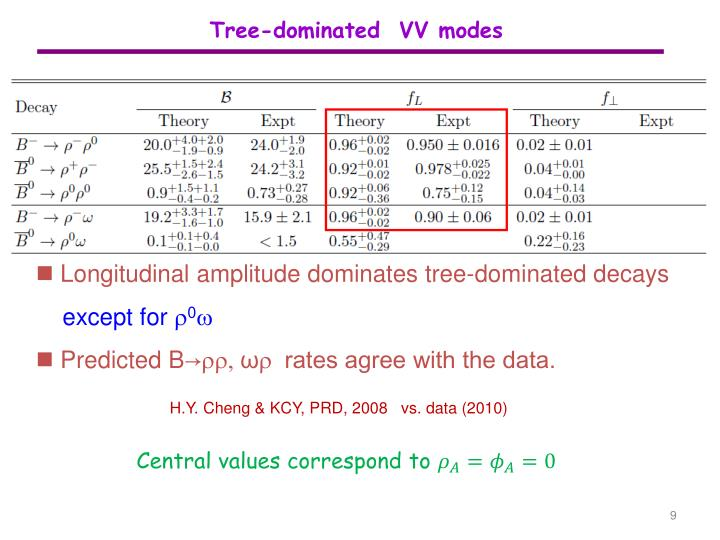Tree-dominated  VV modes