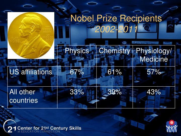 Nobel Prize Recipients