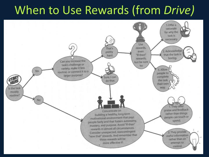 When to Use Rewards (from