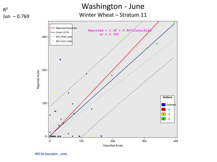 Washington - June