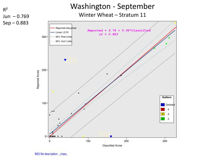 Washington - September