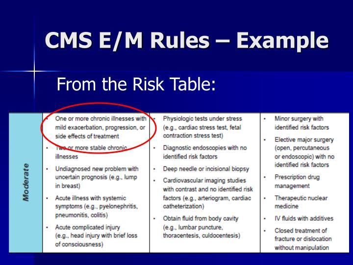 CMS E/M Rules – Example