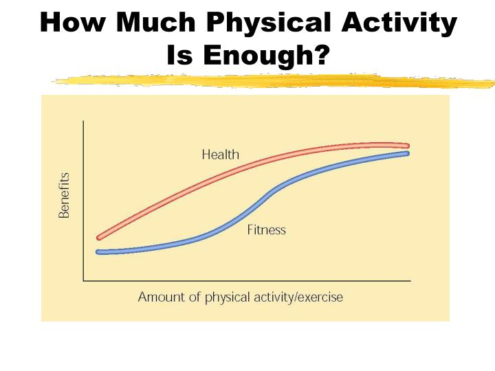 How Much Physical Activity Is Enough?
