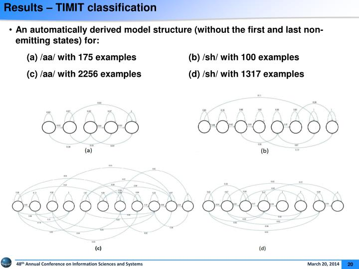 Results – TIMIT classification