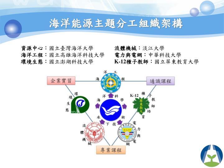 海洋能源主題分工組織